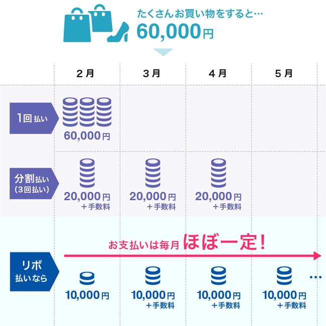 【朗報】リボ払いワイ、どんだけ買い物しても支払いはたったの1万円