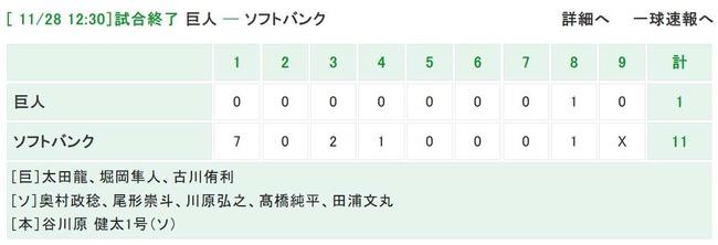 1回7失点KOの巨人・太田龍、降板後ずっと球場の周りを走らされる【フェニックスL】