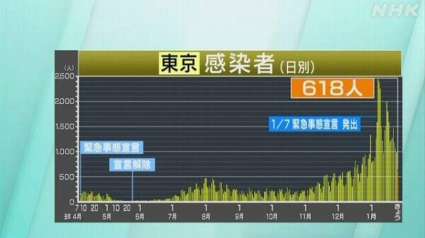 【収束】東京 +618