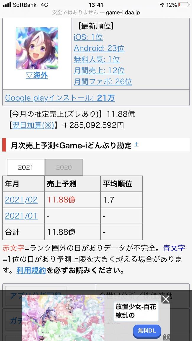 スマホゲーム ウマ娘。3日で12億円稼ぐwww