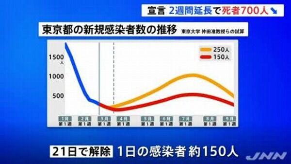 【朗報】緊急事態宣言の延長、1600億円を失う代わりに700人の命が助かると判明