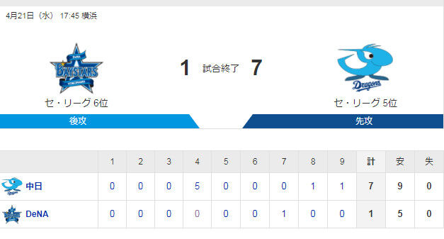 横浜さん、中日相手に7-1で負けてしまうwwwwwwwww