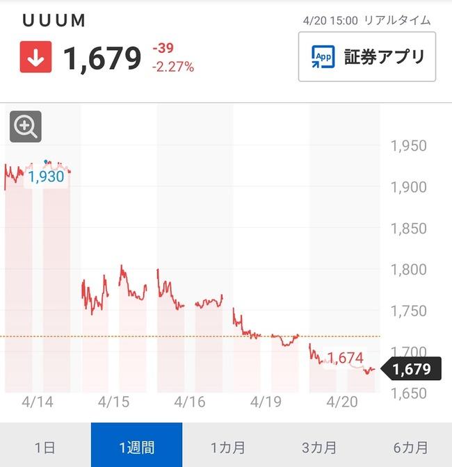 【悲報】UUUMさん、逝く