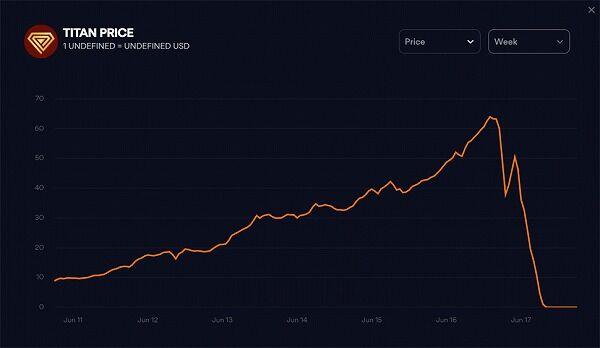 【悲報】有名ブロガー「仮想通貨のTITANすげぇ!現代の錬金術や!」→翌日、価値が42億分の1に暴落
