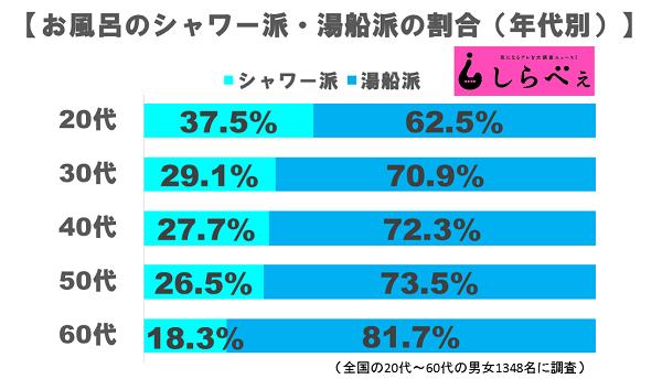 【悲報】20代、4割がお風呂入ってなかった
