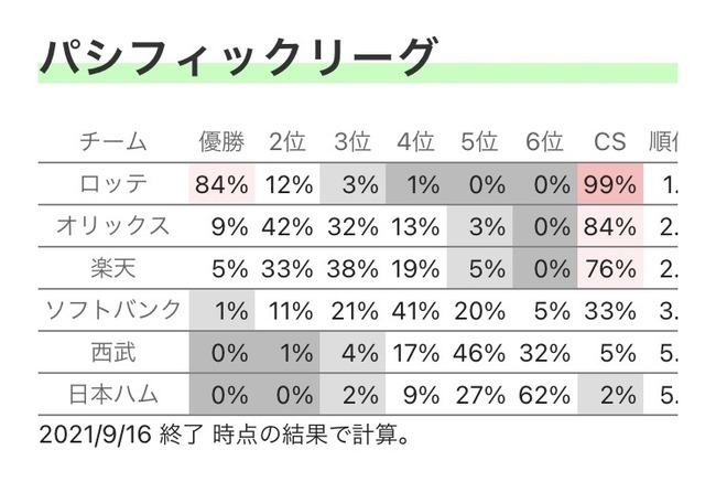 千葉ロッテマリーンズが優勝する確率84%ww