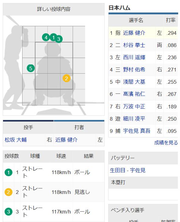 近藤健介が松坂大輔のド真ん中118km/hを見送った理由、わからない
